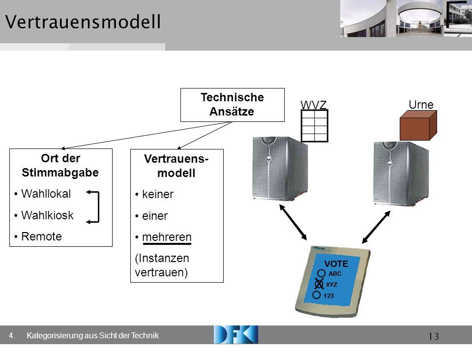 13Vertrauensmodell Technische Ansätze Ort der Stimmabgabe Wahllokal Wahlkiosk Remote Vertrauens- modell keiner einer mehreren (Instanzen vertrauen) 4.
