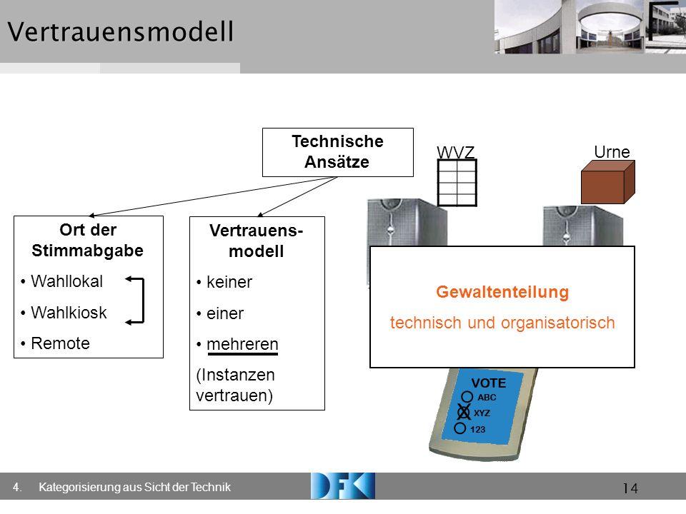 14Vertrauensmodell Technische Ansätze Ort der Stimmabgabe Wahllokal Wahlkiosk Remote Vertrauens- modell keiner einer mehreren (Instanzen vertrauen) 4.