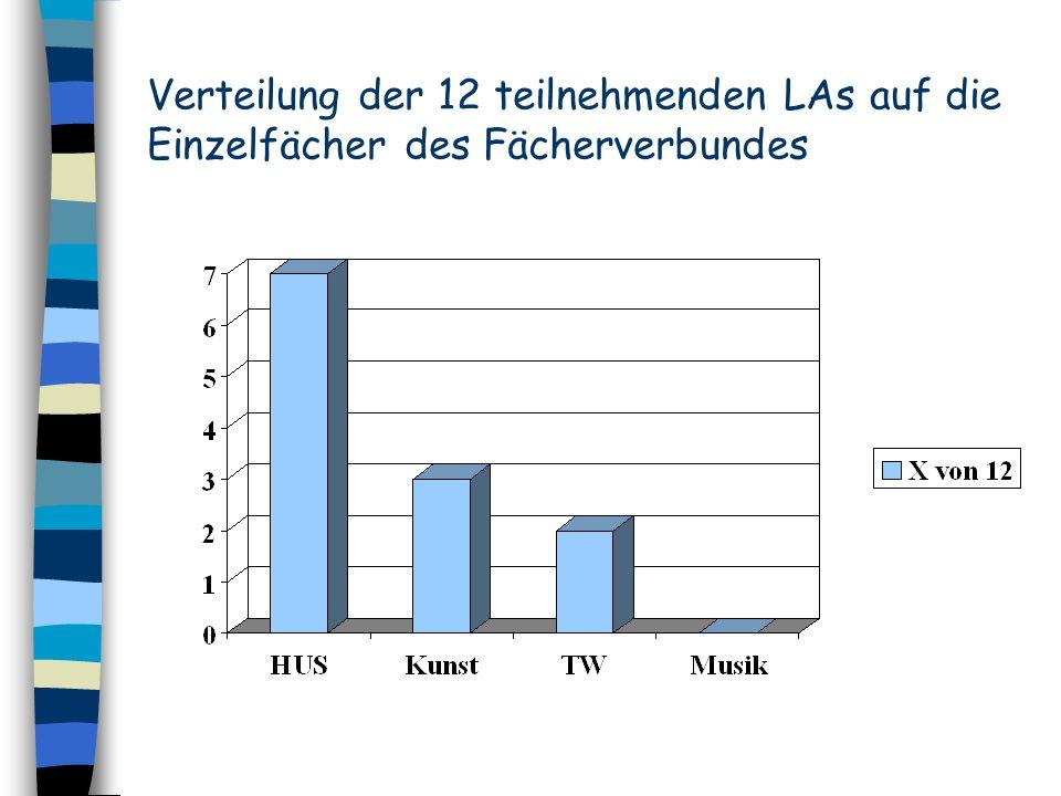 Verteilung der 12 teilnehmenden LAs auf die Einzelfächer des Fächerverbundes