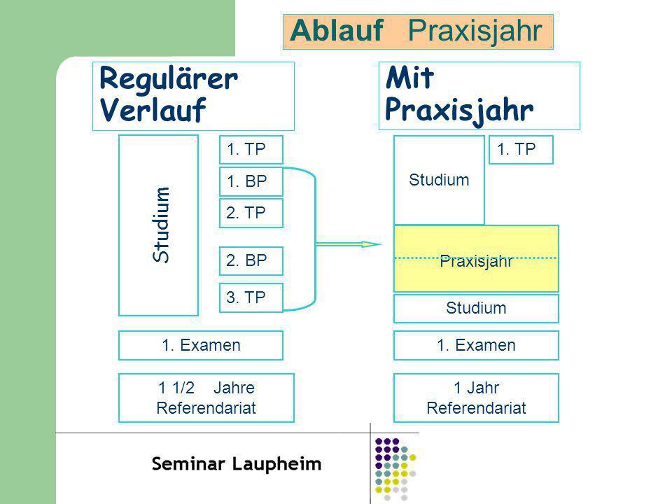 Regulärer Verlauf Studium 1. TP 1. BP 2. TP 2. BP 3. TP 1. Examen 1 1/2 Jahre Referendariat Mit Praxisjahr Studium 1. TP Praxisjahr Studium 1. Examen