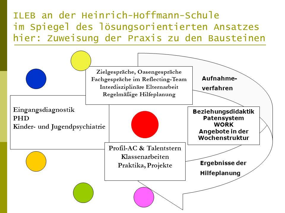 Eingangsdiagnostik PHD Kinder- und Jugendpsychiatrie Beziehungsdidaktik Patensystem WORK Angebote in der Wochenstruktur Zielgespräche, Oasengespräche