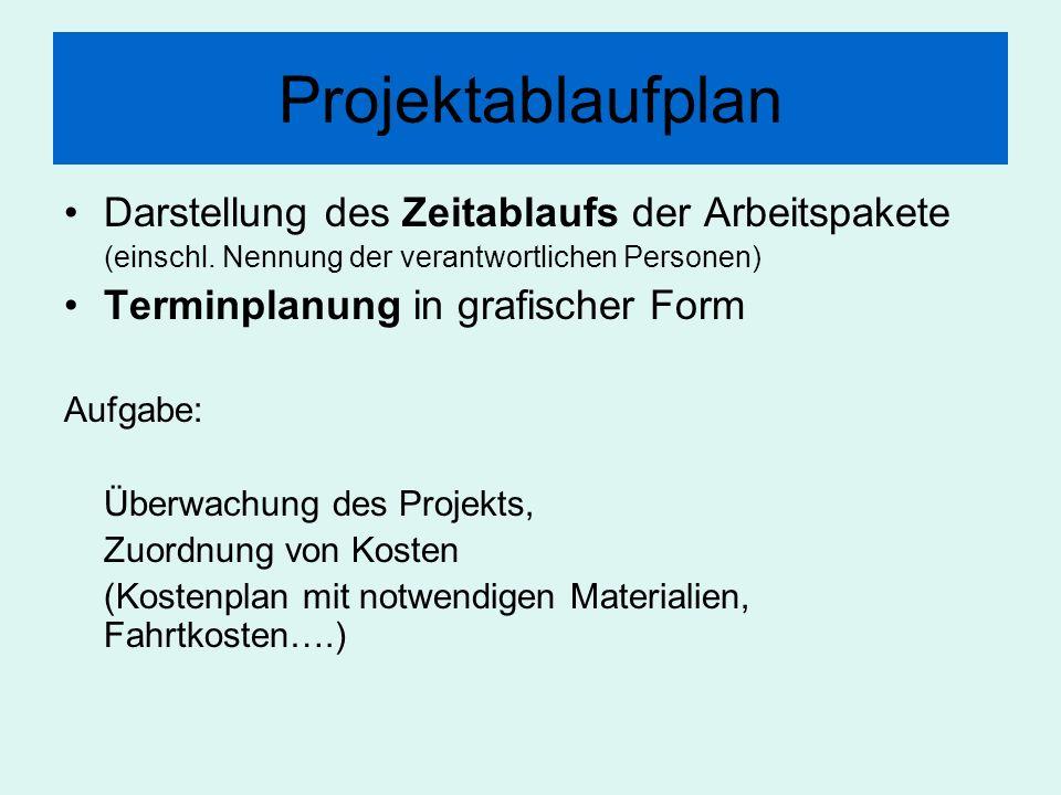 Projektablaufplan Darstellung des Zeitablaufs der Arbeitspakete (einschl. Nennung der verantwortlichen Personen) Terminplanung in grafischer Form Aufg