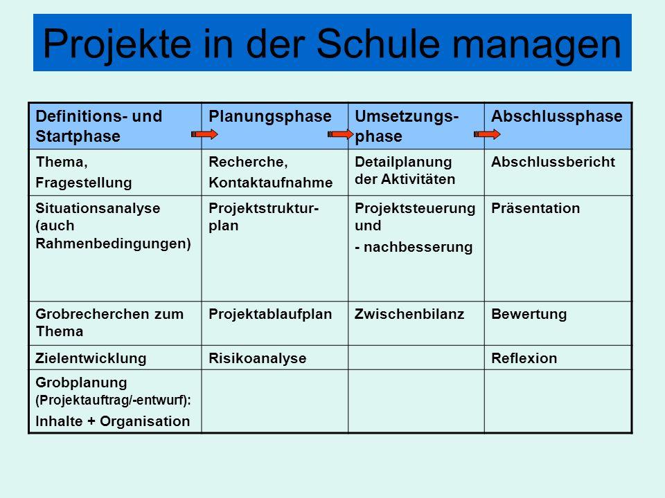 Projekte in der Schule managen Definitions- und Startphase PlanungsphaseUmsetzungs- phase Abschlussphase Thema, Fragestellung Recherche, Kontaktaufnah