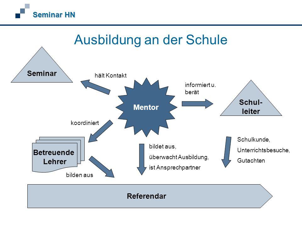 Ausbildung an der Schule Seminar HN Referendar Seminar Schul- leiter Betreuende Lehrer Mentor informiert u.