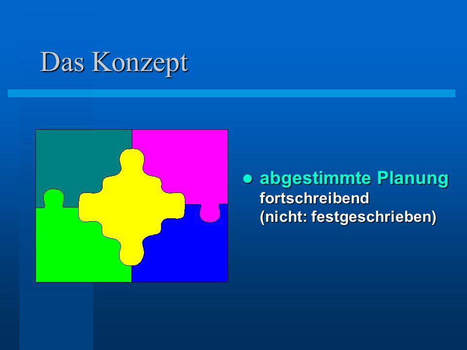 Das Konzept abgestimmte Planung fortschreibend (nicht: festgeschrieben) abgestimmte Planung fortschreibend (nicht: festgeschrieben)