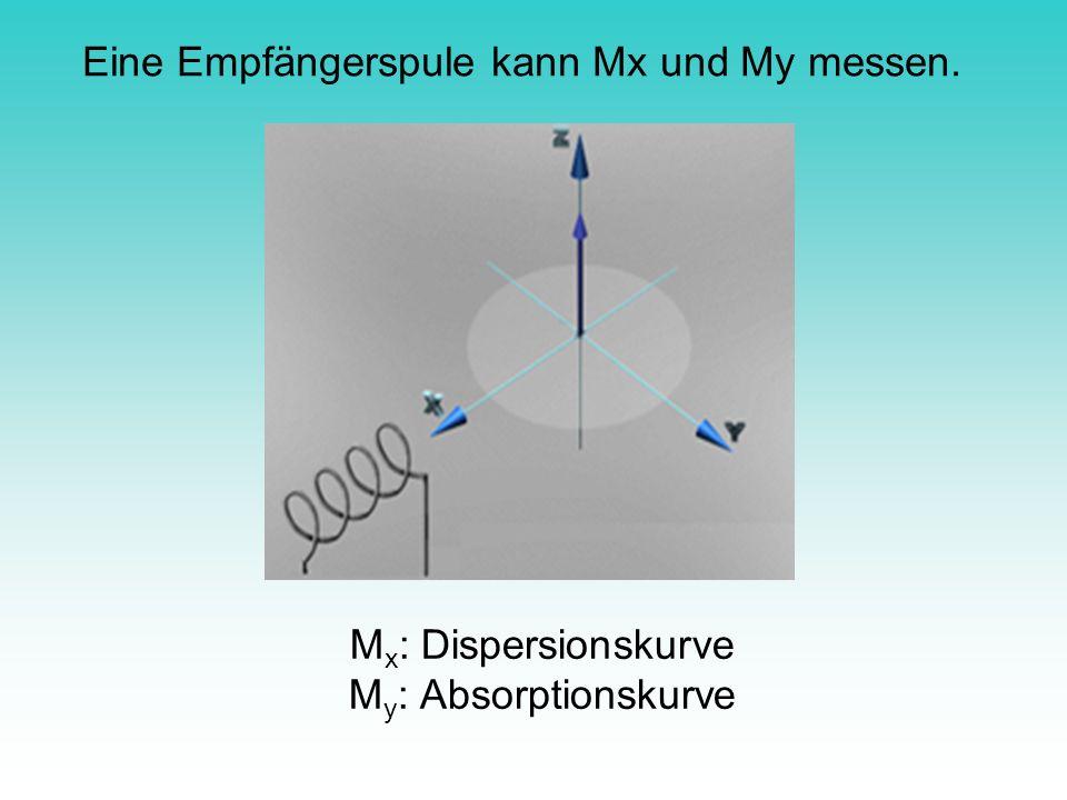 M x : Dispersionskurve M y : Absorptionskurve Eine Empfängerspule kann Mx und My messen.