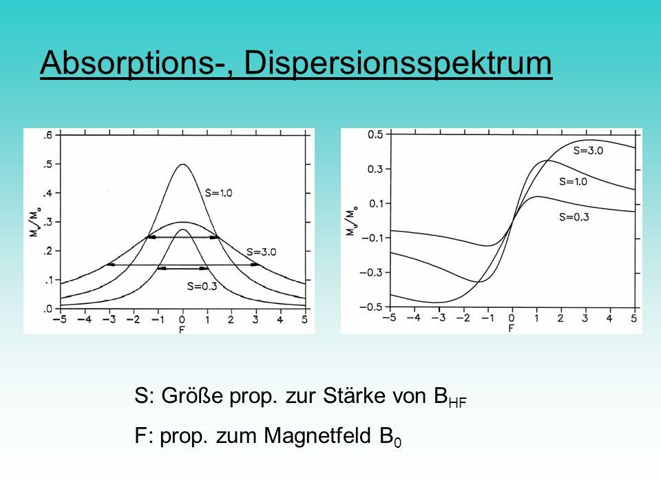 Absorptions-, Dispersionsspektrum S: Größe prop. zur Stärke von B HF F: prop. zum Magnetfeld B 0