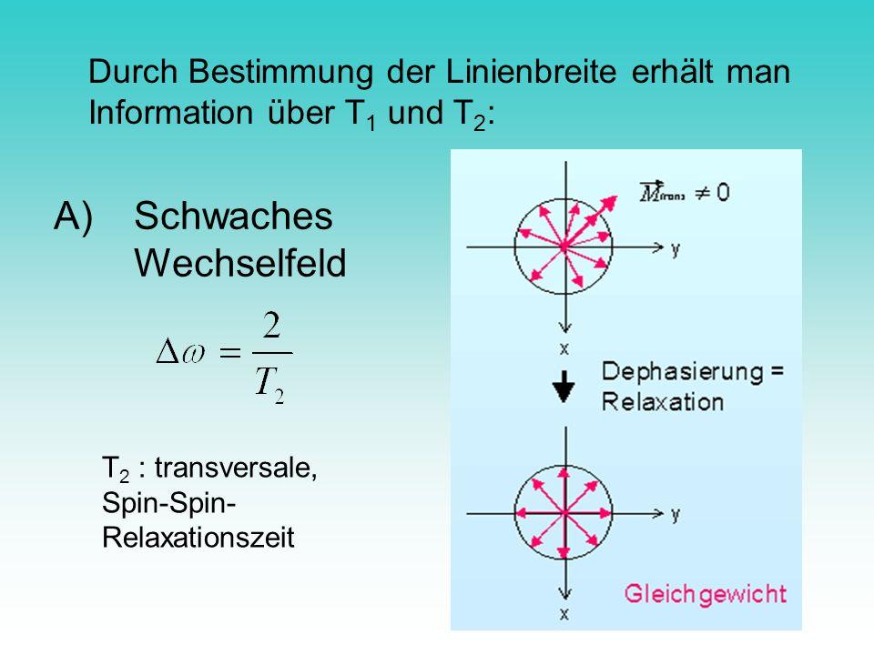 A)Schwaches Wechselfeld Durch Bestimmung der Linienbreite erhält man Information über T 1 und T 2 : T 2 : transversale, Spin-Spin- Relaxationszeit