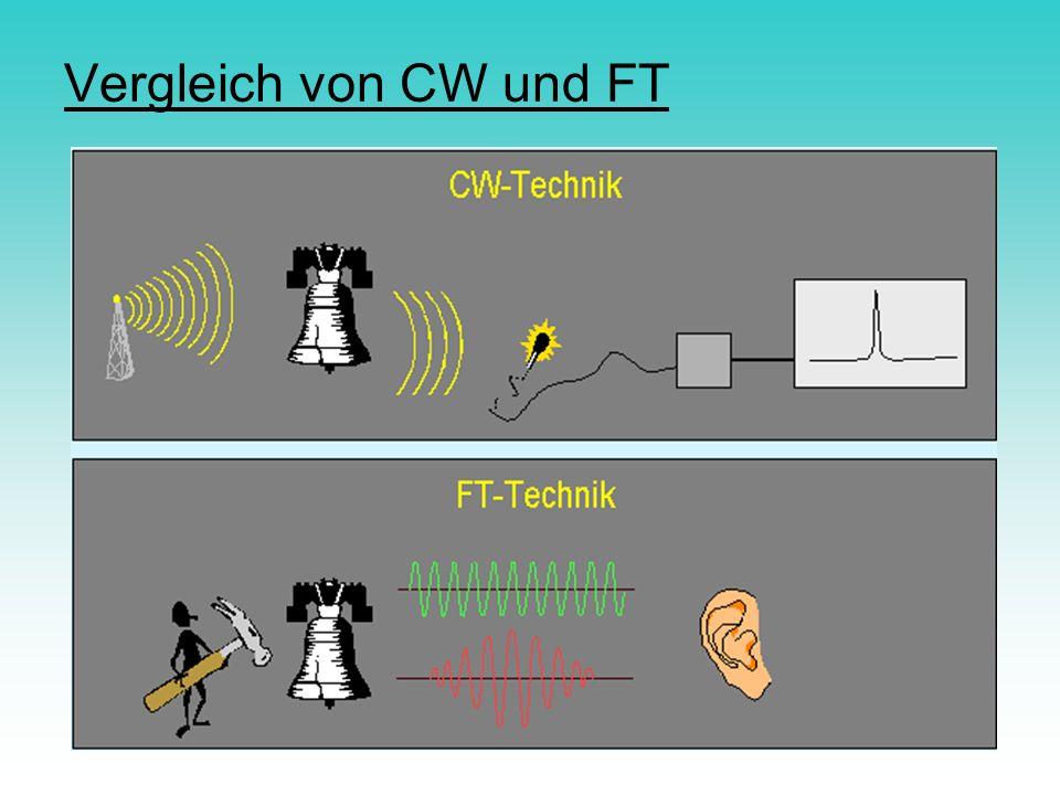 Vergleich von CW und FT