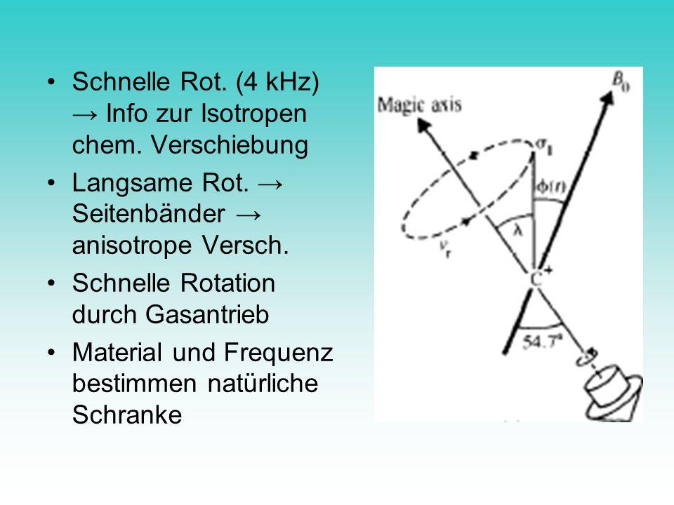 Schnelle Rot. (4 kHz) Info zur Isotropen chem. Verschiebung Langsame Rot. Seitenbänder anisotrope Versch. Schnelle Rotation durch Gasantrieb Material