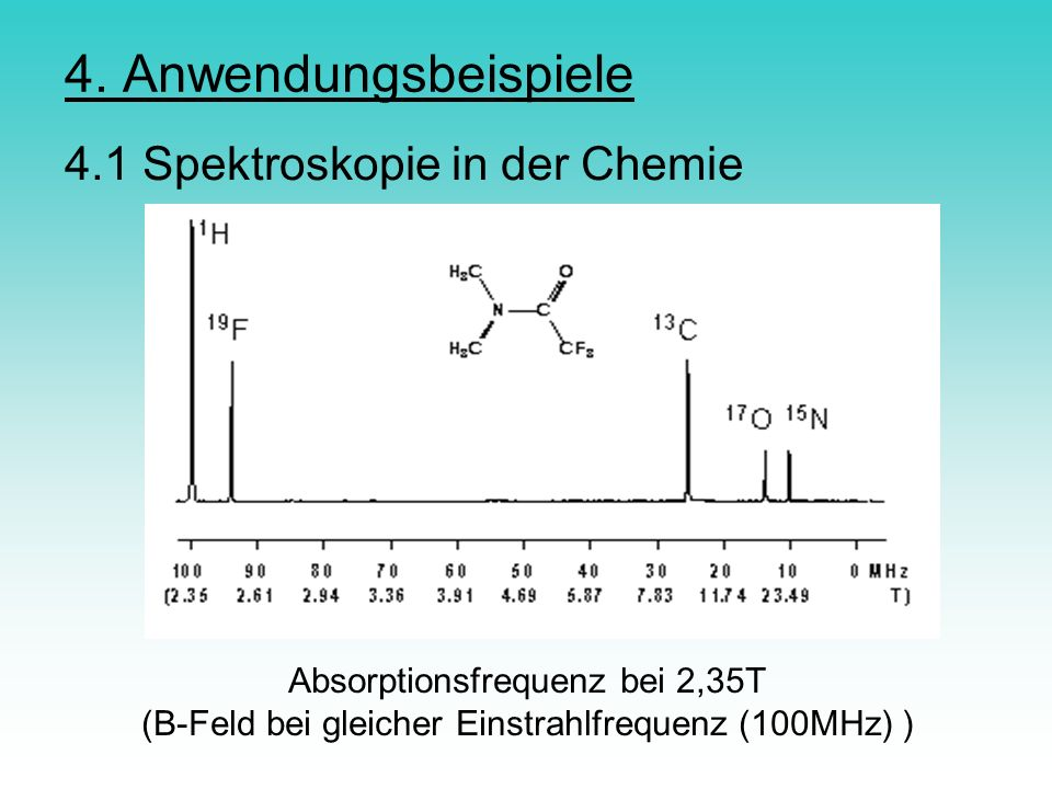 4. Anwendungsbeispiele 4.1 Spektroskopie in der Chemie Absorptionsfrequenz bei 2,35T (B-Feld bei gleicher Einstrahlfrequenz (100MHz) )
