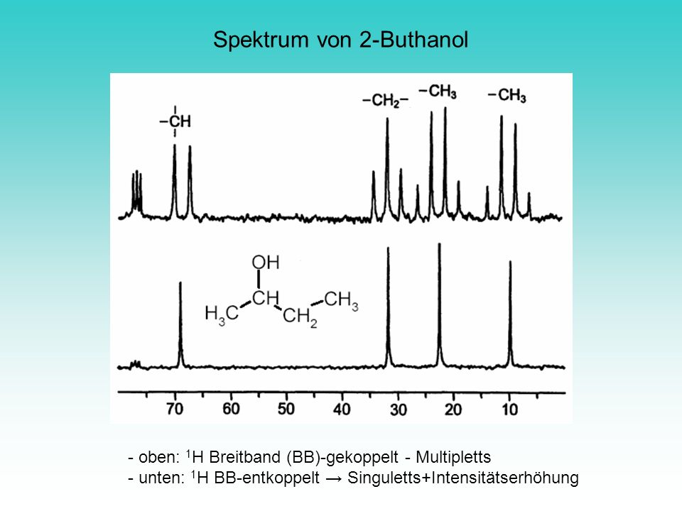 Spektrum von 2-Buthanol - oben: 1 H Breitband (BB)-gekoppelt - Multipletts - unten: 1 H BB-entkoppelt Singuletts+Intensitätserhöhung