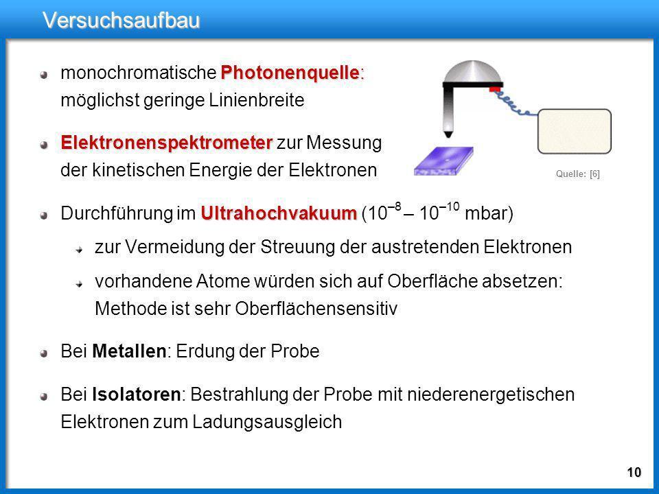 9 Winkelaufgelöste Photoelektronenspektroskopie Beispiel: Messung bei k II = 0 und verschiedenen Photonenenergien Quelle: [1]