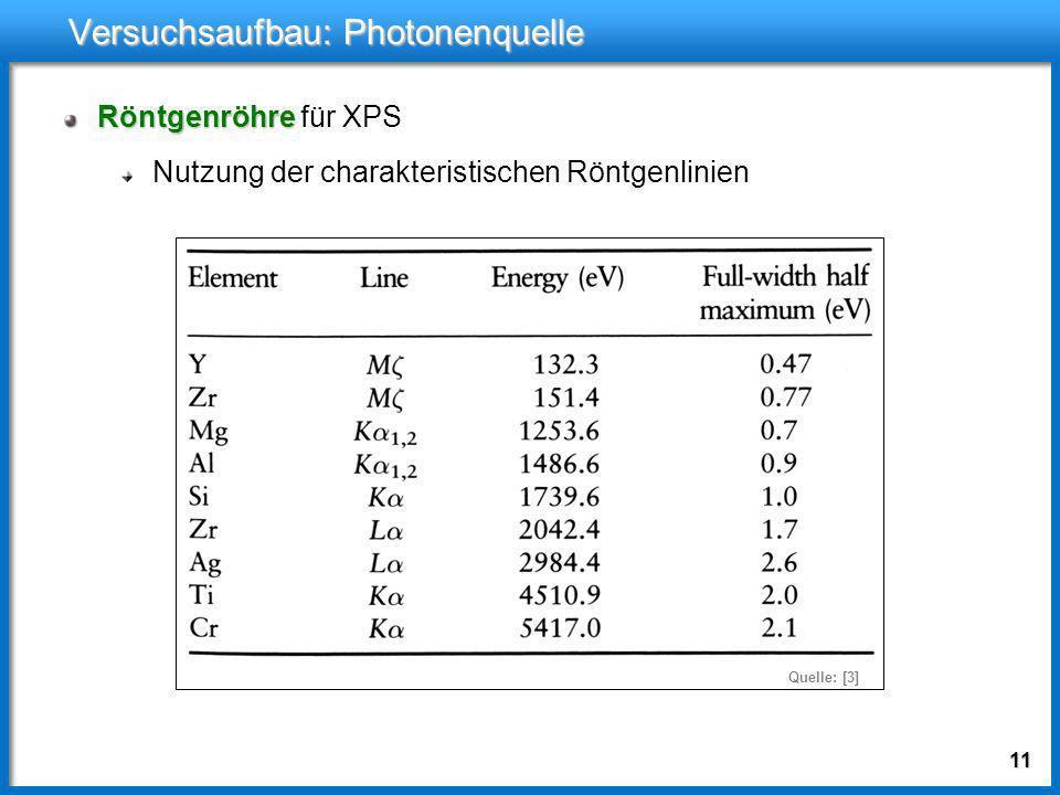10Versuchsaufbau Photonenquelle: monochromatische Photonenquelle: möglichst geringe Linienbreite Elektronenspektrometer Elektronenspektrometer zur Mes