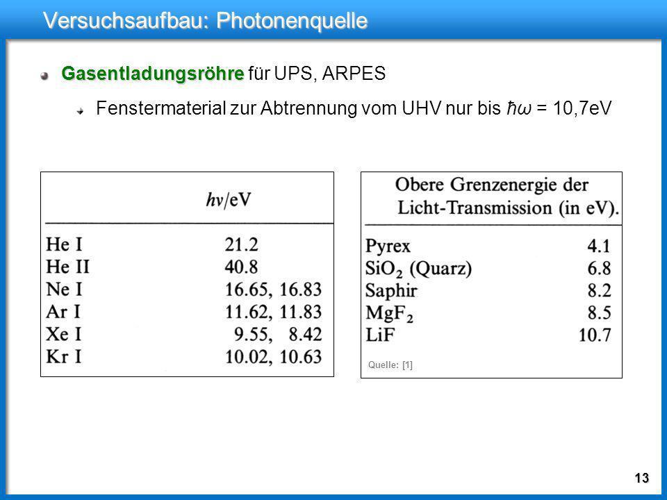 12 Versuchsaufbau: Photonenquelle Röntgenröhre Röntgenröhre für XPS mindestens zwei verschiedene Anodenmaterialien zur Unterscheidung von Auger-Elektr
