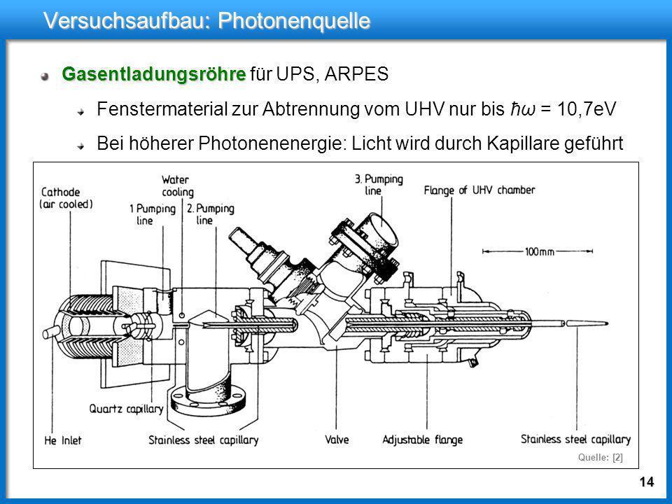 13 Versuchsaufbau: Photonenquelle Gasentladungsröhre Gasentladungsröhre für UPS, ARPES Fenstermaterial zur Abtrennung vom UHV nur bis ħω = 10,7eV Quel