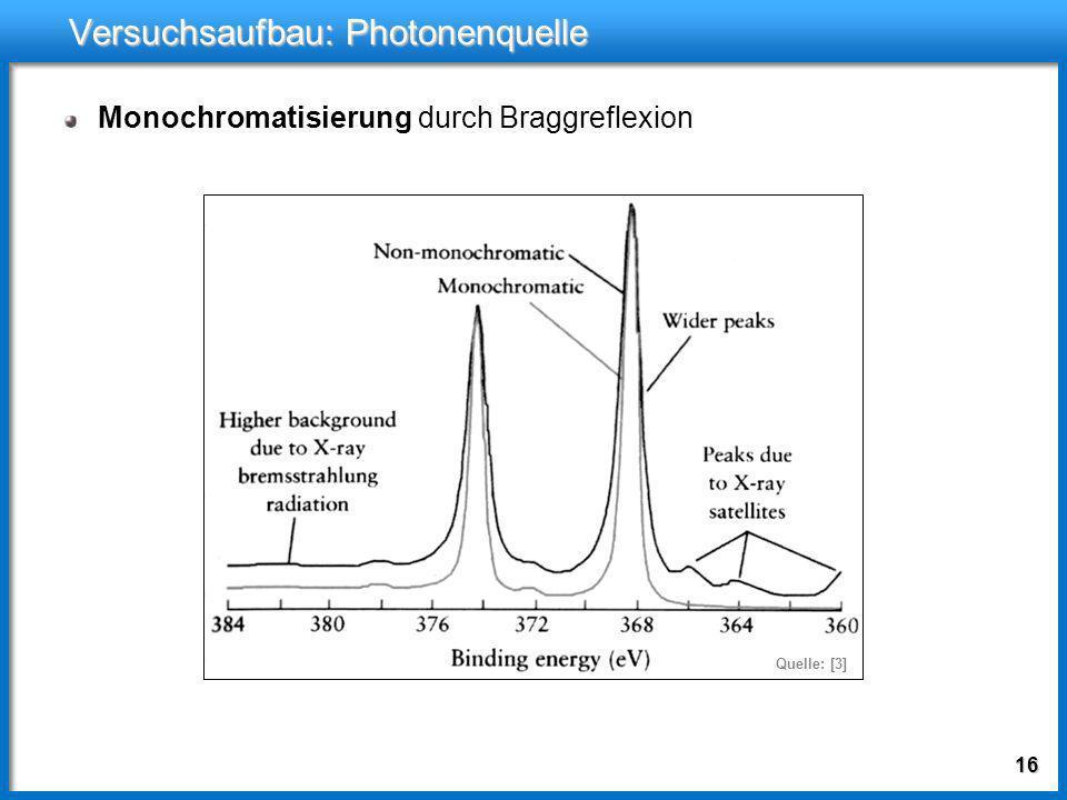 15 Versuchsaufbau: Photonenquelle Synchrotronstrahlung Vorteil: variable Photonenenergie Erhöhung der Intensität mit Wigglern und Undulatoren Quelle: