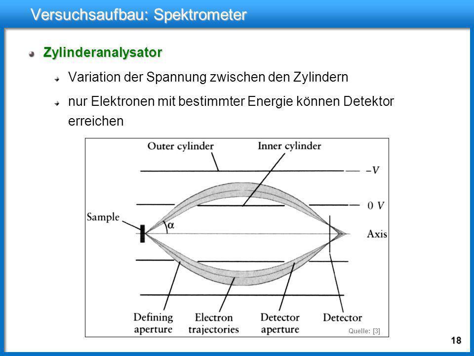 17 Versuchsaufbau: Photonenquelle Fokussierung falls Ortsauflösung erwünscht erreichbare Auflösung bei XPS: 10μm Monochromatisierung und Fokussierung