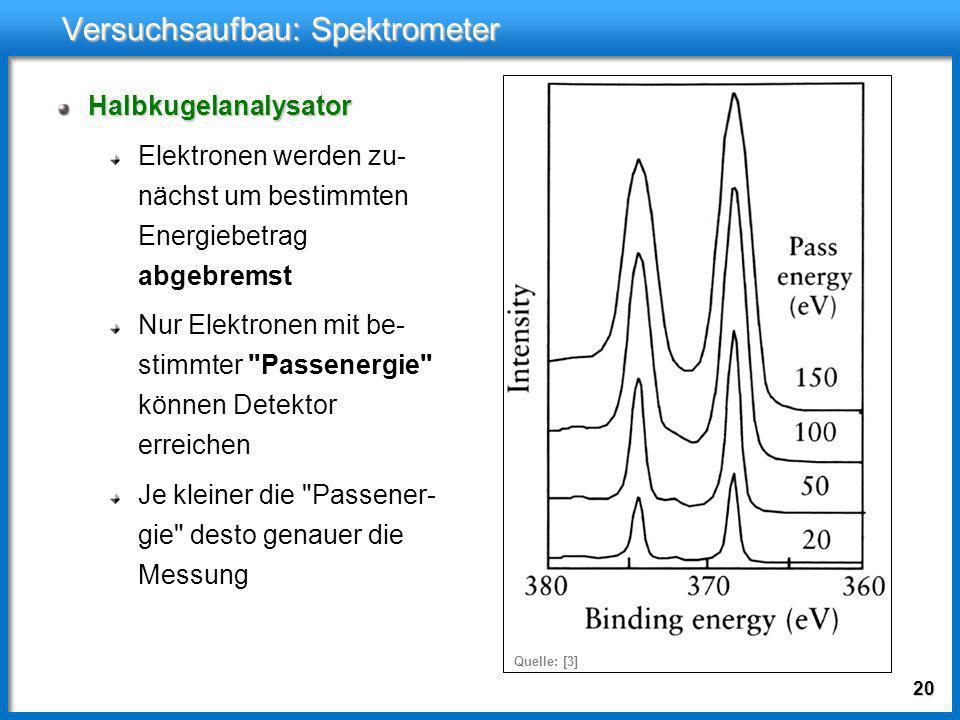 19 Versuchsaufbau: Spektrometer Halbkugelanalysator Elektronen werden zu- nächst um bestimmten Energiebetrag abgebremst Nur Elektronen mit be- stimmte
