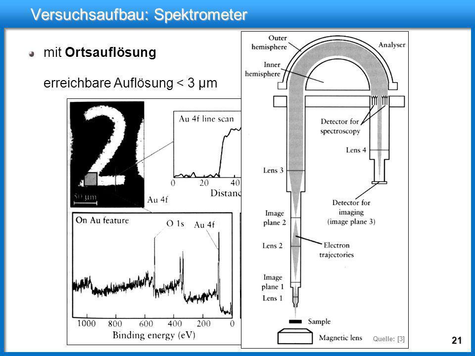 20 Versuchsaufbau: Spektrometer Halbkugelanalysator Elektronen werden zu- nächst um bestimmten Energiebetrag abgebremst Nur Elektronen mit be- stimmte