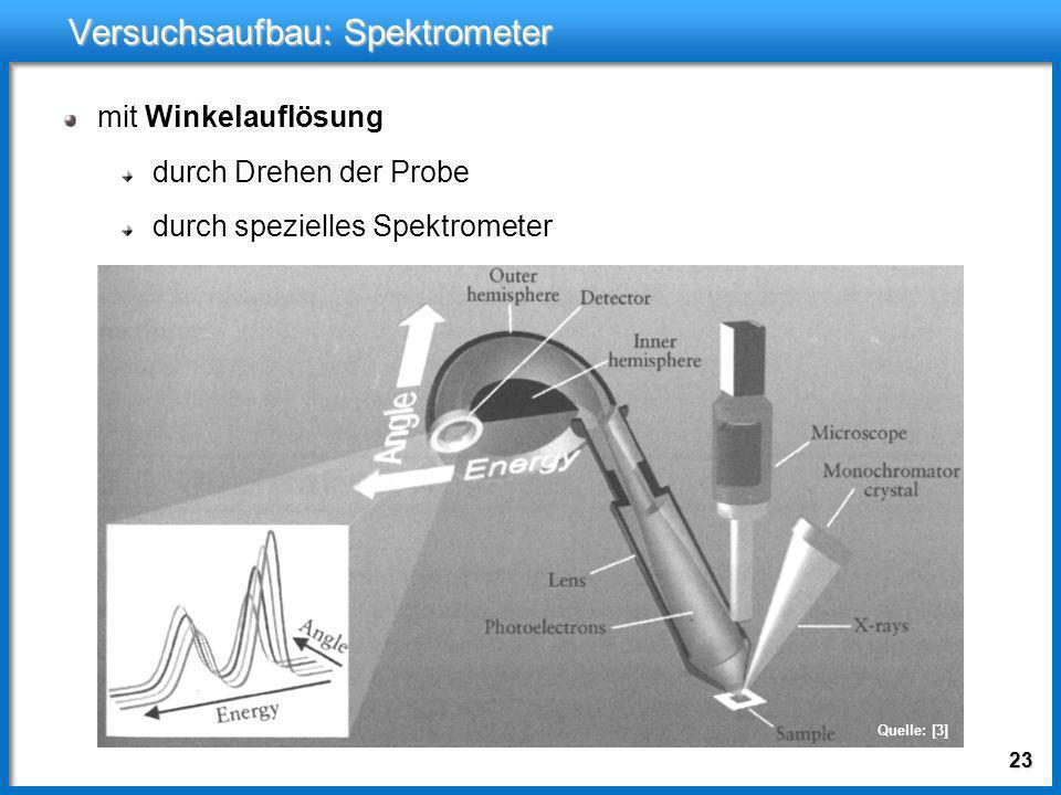 22 Versuchsaufbau: Spektrometer mit Winkelauflösung durch Drehen der Probe Quelle: [3]