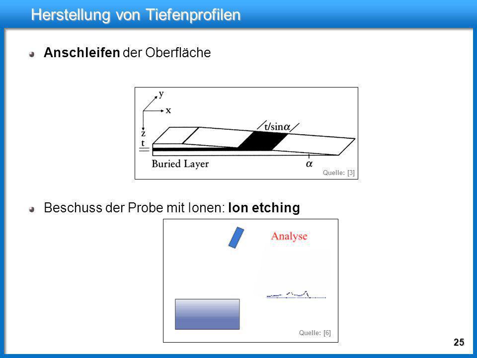 24 Herstellung von Tiefenprofilen Messung bei unterschiedlichen Austrittswinkeln oder unterschiedlichen Photonenenergien: mittlere Tiefe, aus der die