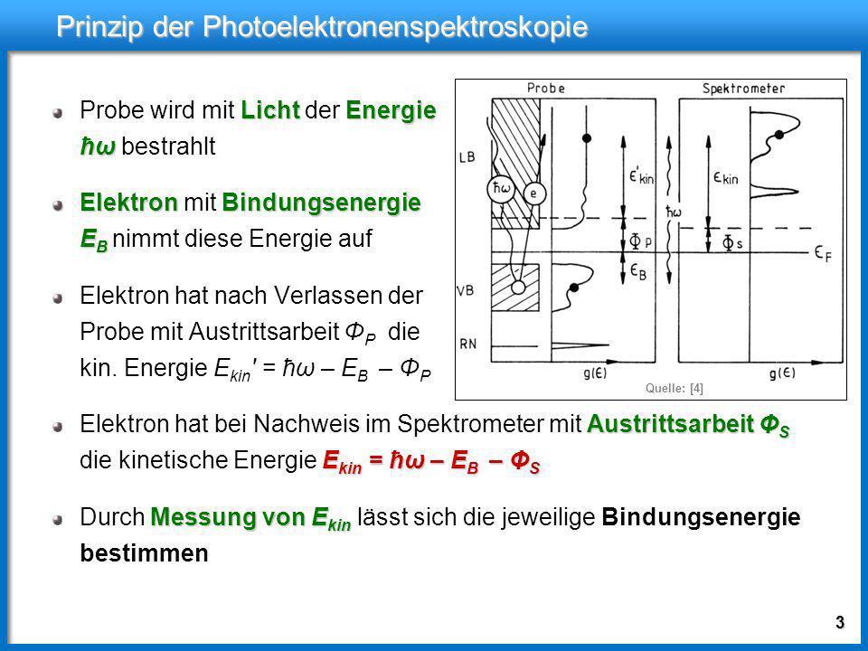 13 Versuchsaufbau: Photonenquelle Gasentladungsröhre Gasentladungsröhre für UPS, ARPES Fenstermaterial zur Abtrennung vom UHV nur bis ħω = 10,7eV Quelle: [1]