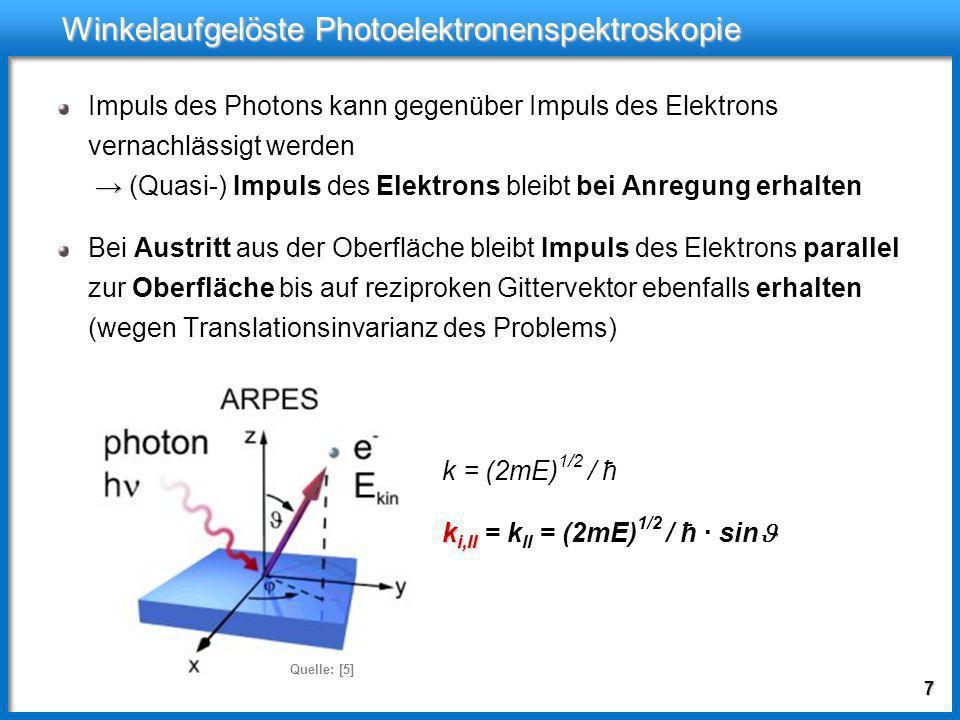 7 Winkelaufgelöste Photoelektronenspektroskopie Impuls des Photons kann gegenüber Impuls des Elektrons vernachlässigt werden (Quasi-) Impuls des Elektrons bleibt bei Anregung erhalten Bei Austritt aus der Oberfläche bleibt Impuls des Elektrons parallel zur Oberfläche bis auf reziproken Gittervektor ebenfalls erhalten (wegen Translationsinvarianz des Problems) k = (2mE) 1/2 / ħ k i,II k i,II = k II = (2mE) 1/2 / ħ · sin Quelle: [5]