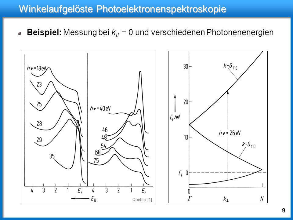8 Winkelaufgelöste Photoelektronenspektroskopie k i,II Also: Messung von k i,II direkt möglich Impuls des Elektrons senkrecht zu Oberfläche kann sich