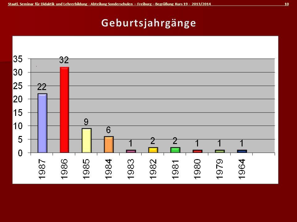 Staatl. Seminar für Didaktik und Lehrerbildung - Abteilung Sonderschulen – Freiburg – Begrüßung Kurs 19 - 2013/2014 10