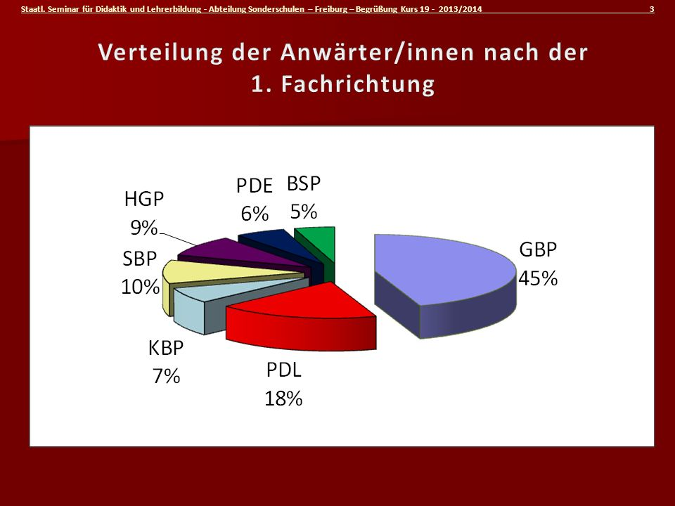 Staatl. Seminar für Didaktik und Lehrerbildung - Abteilung Sonderschulen – Freiburg – Begrüßung Kurs 19 - 2013/2014 3
