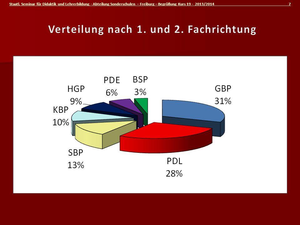 Staatl. Seminar für Didaktik und Lehrerbildung - Abteilung Sonderschulen – Freiburg – Begrüßung Kurs 19 - 2013/2014 7