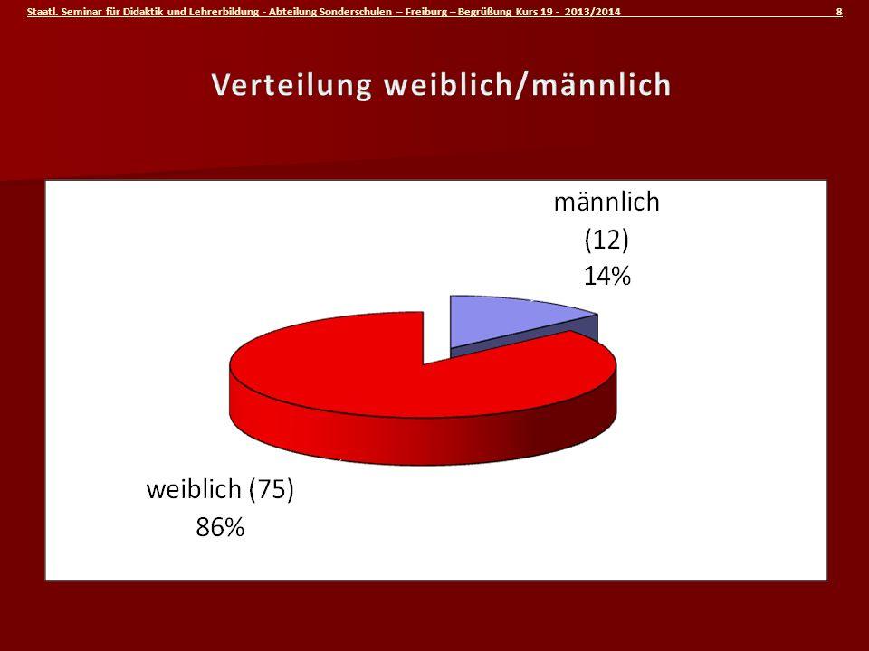Staatl. Seminar für Didaktik und Lehrerbildung - Abteilung Sonderschulen – Freiburg – Begrüßung Kurs 19 - 2013/2014 8