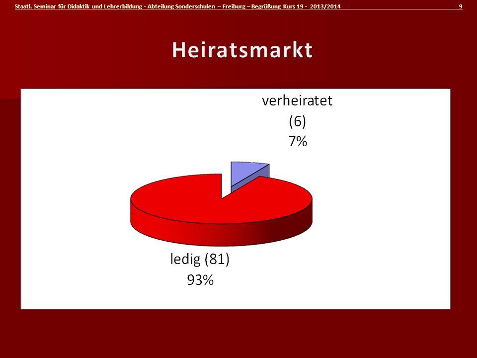 Staatl. Seminar für Didaktik und Lehrerbildung - Abteilung Sonderschulen – Freiburg – Begrüßung Kurs 19 - 2013/2014 9