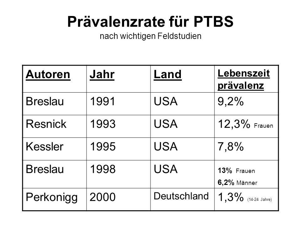 Prävalenzrate für PTBS nach wichtigen Feldstudien AutorenJahrLand Lebenszeit prävalenz Breslau1991USA9,2% Resnick1993USA12,3% Frauen Kessler1995USA7,8