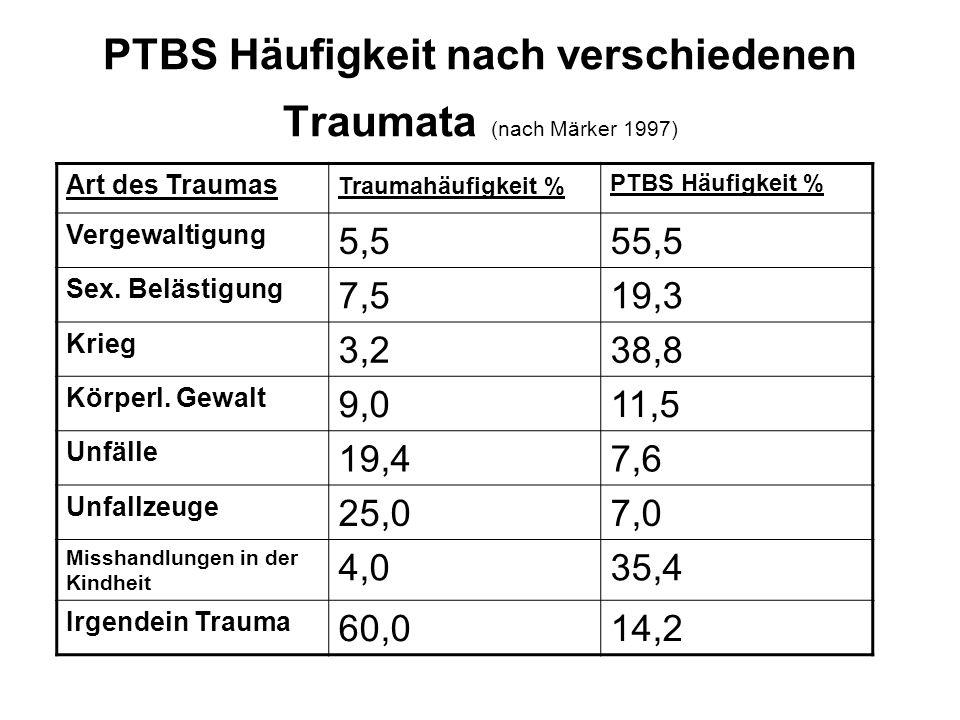 PTBS Häufigkeit nach verschiedenen Traumata (nach Märker 1997) Art des Traumas Traumahäufigkeit % PTBS Häufigkeit % Vergewaltigung 5,555,5 Sex. Beläst