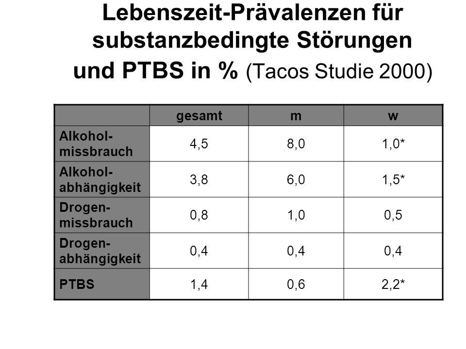 Lebenszeit-Prävalenzen für substanzbedingte Störungen und PTBS in % (Tacos Studie 2000) gesamtmw Alkohol- missbrauch 4,58,01,0* Alkohol- abhängigkeit