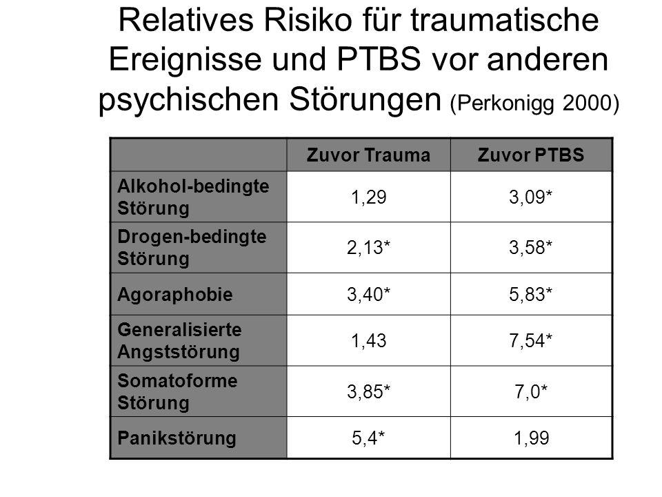 Relatives Risiko für traumatische Ereignisse und PTBS vor anderen psychischen Störungen (Perkonigg 2000) Zuvor TraumaZuvor PTBS Alkohol-bedingte Störu