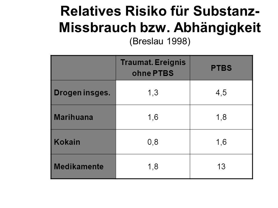 Relatives Risiko für Substanz- Missbrauch bzw. Abhängigkeit (Breslau 1998) Traumat. Ereignis ohne PTBS PTBS Drogen insges.1,34,5 Marihuana1,61,8 Kokai