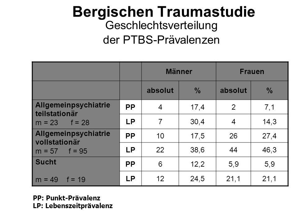 Bergischen Traumastudie Geschlechtsverteilung der PTBS-Prävalenzen MännerFrauen absolut% % Allgemeinpsychiatrie teilstationär m = 23 f = 28 PP417,427,