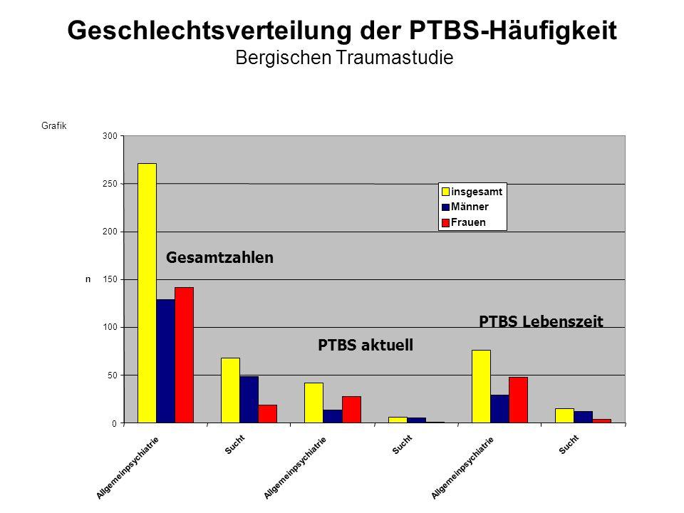 Geschlechtsverteilung der PTBS-Häufigkeit Bergischen Traumastudie Grafik 0 50 100 150 200 250 300 Allgemeinpsychiatrie Sucht Allgemeinpsychiatrie Such