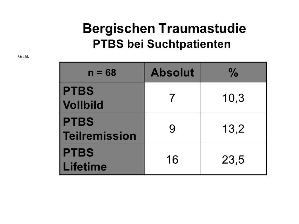 Bergischen Traumastudie PTBS bei Suchtpatienten Grafik n = 68 Absolut% PTBS Vollbild 710,3 PTBS Teilremission 913,2 PTBS Lifetime 1623,5