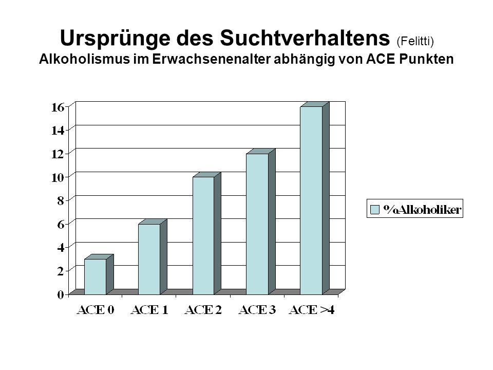 Ursprünge des Suchtverhaltens (Felitti) Alkoholismus im Erwachsenenalter abhängig von ACE Punkten