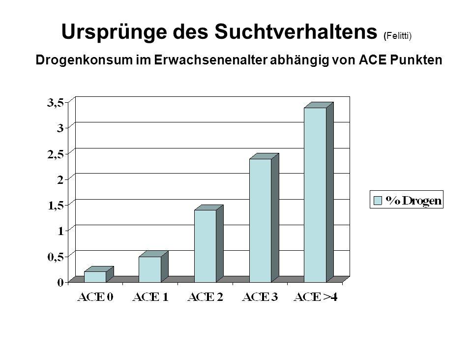 Ursprünge des Suchtverhaltens (Felitti) Drogenkonsum im Erwachsenenalter abhängig von ACE Punkten