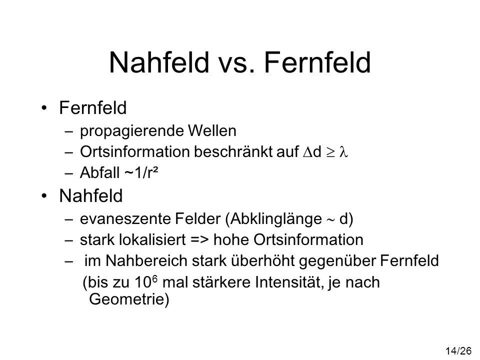 Nahfeld vs. Fernfeld Fernfeld –propagierende Wellen –Ortsinformation beschränkt auf d –Abfall ~1/r² Nahfeld –evaneszente Felder (Abklinglänge d) –star