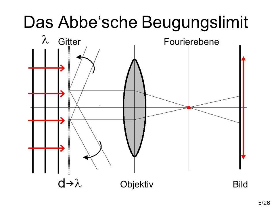 Das Abbesche Beugungslimit Objektebene Bildebene Beugungs- muster d < 6/26