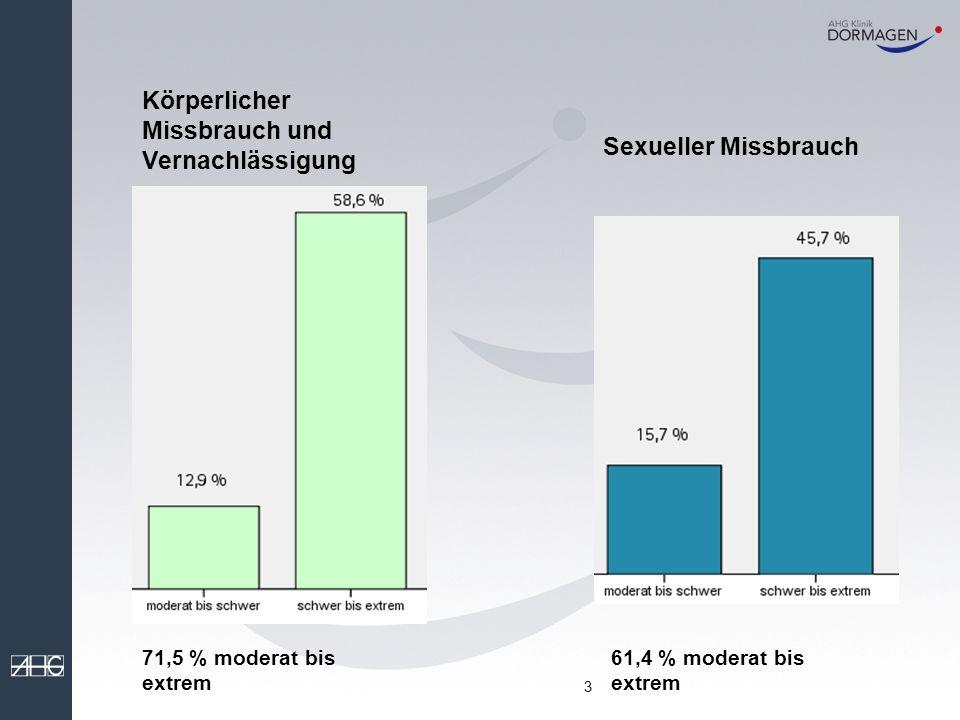 3 Sexueller Missbrauch 61,4 % moderat bis extrem Körperlicher Missbrauch und Vernachlässigung 71,5 % moderat bis extrem