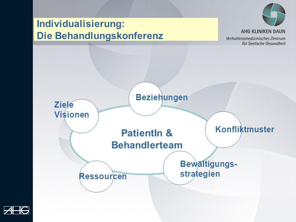 Individualisierung: Die Behandlungskonferenz Beziehungen Ziele Visionen Konfliktmuster Bewältigungs- strategien Ressourcen PatientIn & Behandlerteam