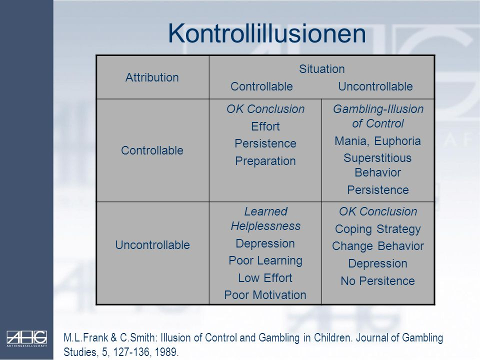 Kontrollillusionen Attribution Situation Controllable Uncontrollable Controllable OK Conclusion Effort Persistence Preparation Gambling-Illusion of Co