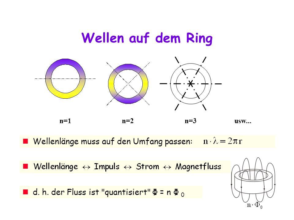 Wellen auf dem Ring n=1n=2 n=3usw...Wellenlänge muss auf den Umfang passen: d.